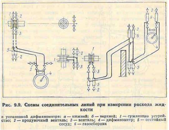 Дифманометр для измерения