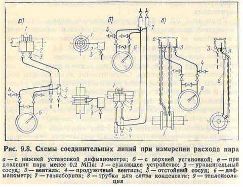 Схемы подключения (соединения) диафрагм (сужающих устройств) к дифманометрам и другим преобразователям перепада...